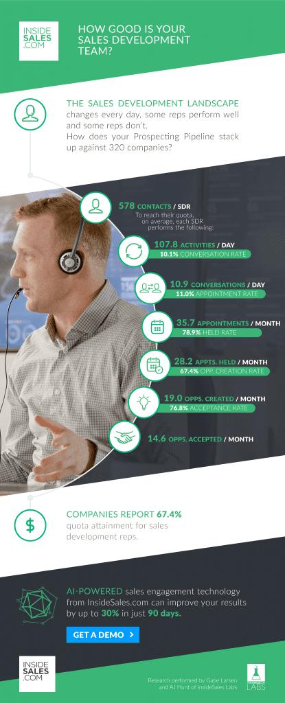 Sales Development Infographics